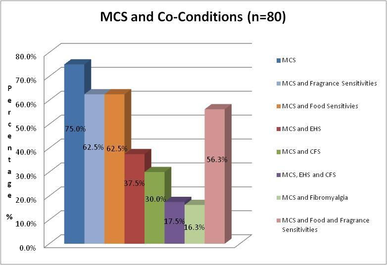 Figure 3 MCS and Co-conditions