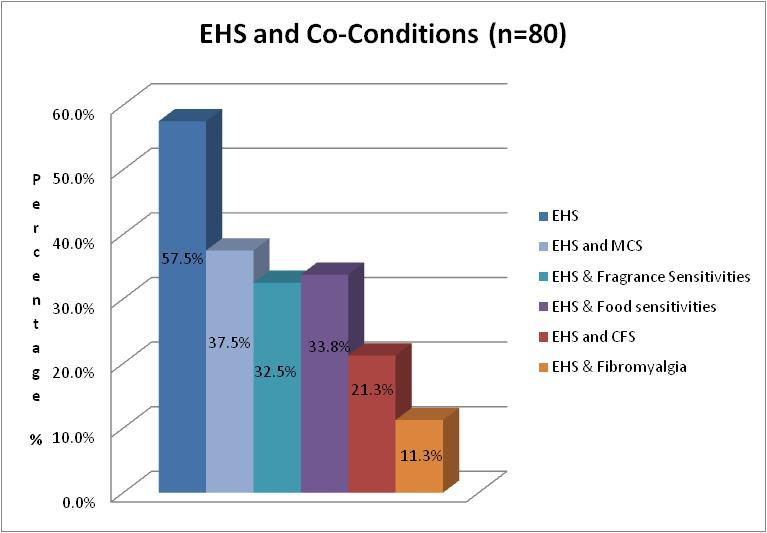 Figure 4 EHS and Co-conditions