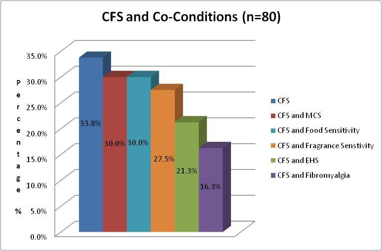 Figure 5 CFS and Co-conditions