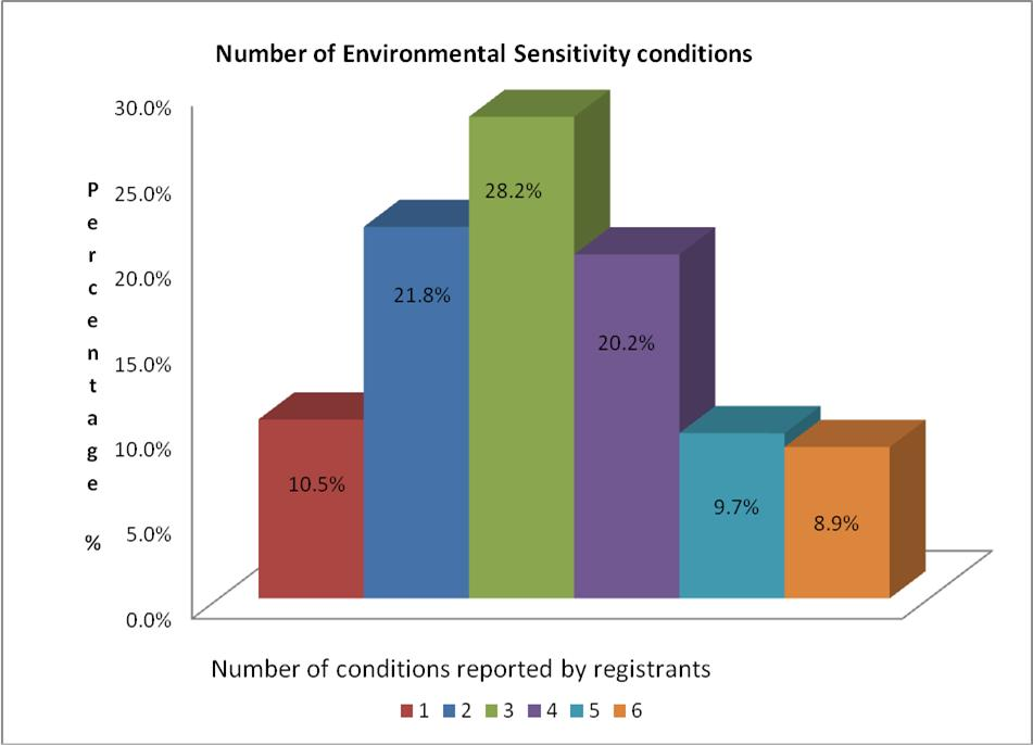 Figure 1 Number of Environmental Conditions
