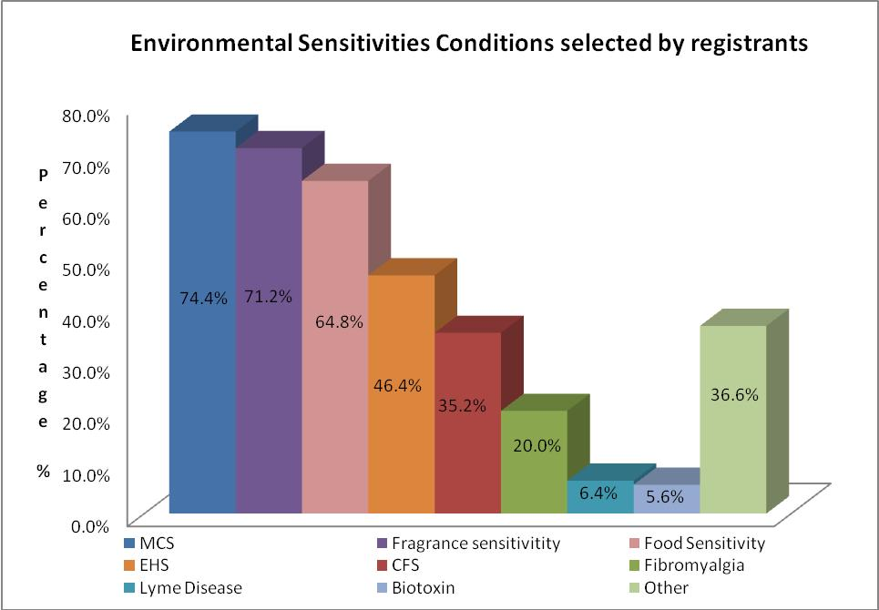 Figure 2 Environmental Sensitivity Conditions