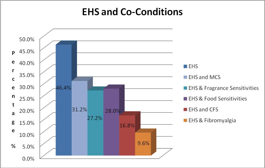 Figure 4 EHS/ES and Co-Conditions