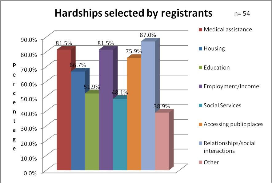 Figure 6 Hardships selected by Registrants