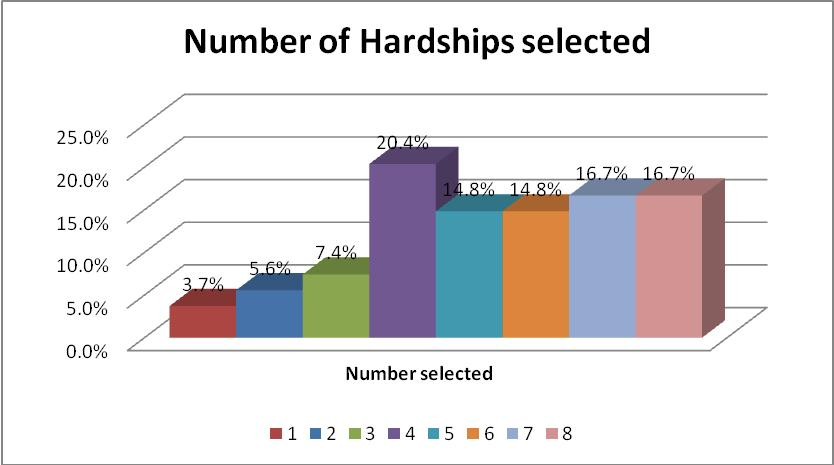 Figure 7 Number of Hardships selected