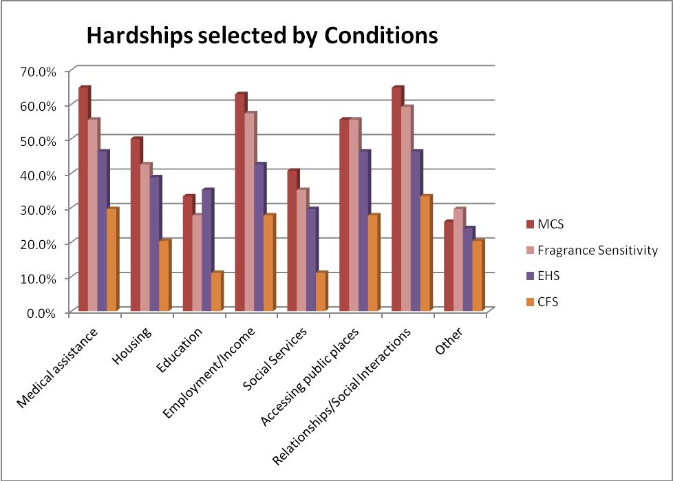 Figure 8 Hardships selected by Condition